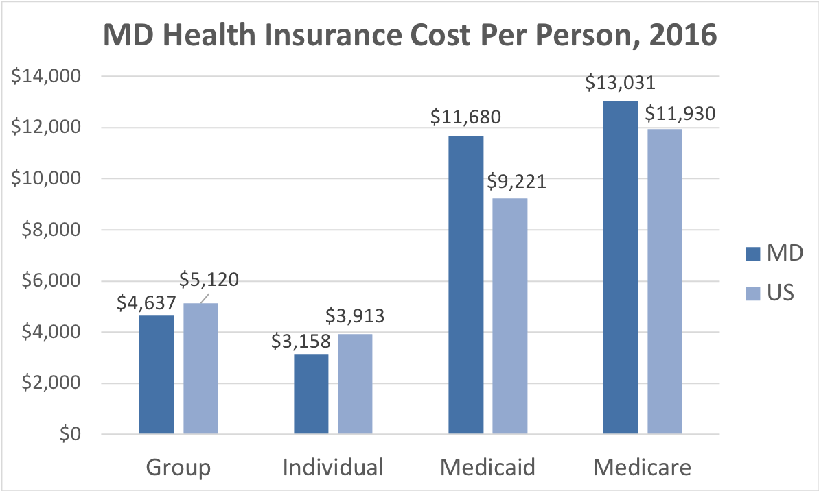 Maine Health Insurance Cost Per Person. Average costs include Group, Individual, Medicaid and Medicare. This chart compares the average cost in Maryland to the average cost in the U.S.