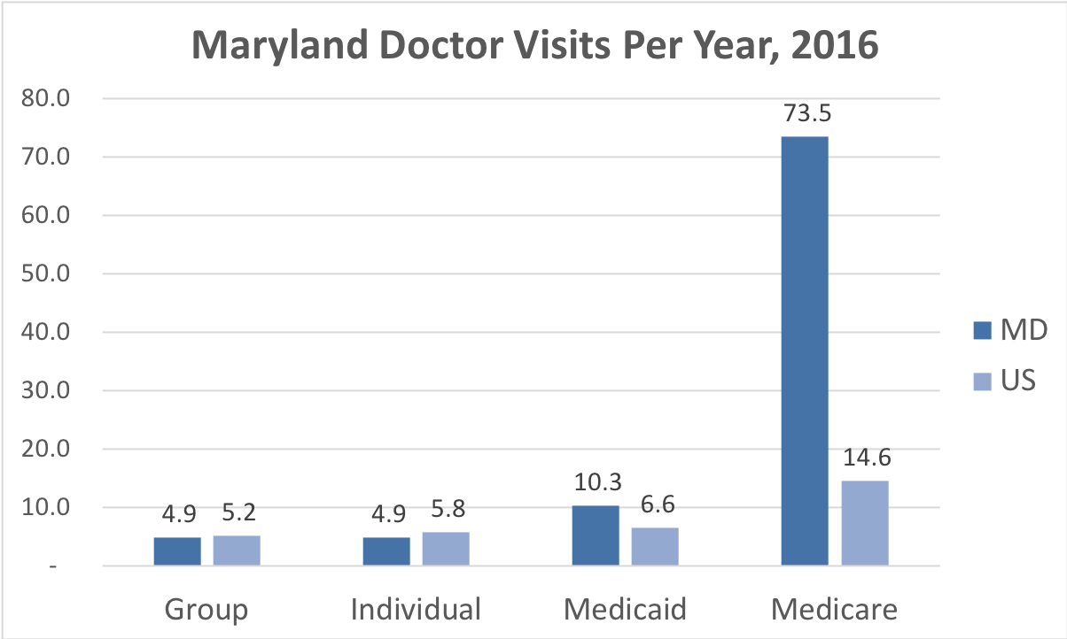 Comparison of the frequency of doctor visits Maryland vs. the overall United States for people enrolled in Group, Individual, Medicaid and Medicare Advantage coverage.