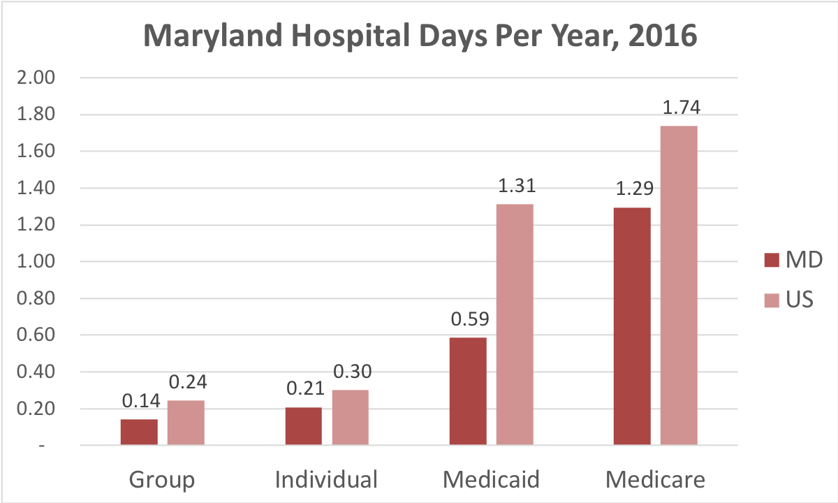 Chart showing number of days in the hospital Maryland patients covered by individual, group, Medicaid or Medicare insurance.