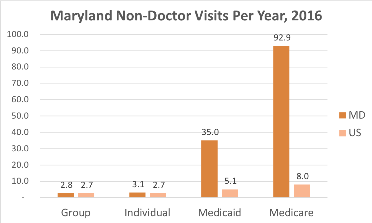 How often Maryland residents covered by Individual, Group Insurance, Medicaid or Medicare get medical care that is not a doctor and while they're not admitted to a hospital.
