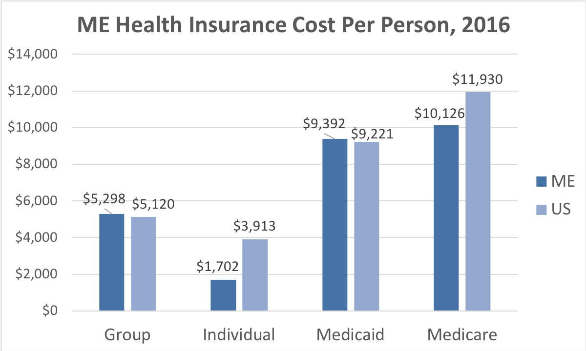 Maine Health Insurance Cost Per Person. Average costs include Group, Individual, Medicaid and Medicare. This chart compares the average cost in Maine to the average cost in the U.S.