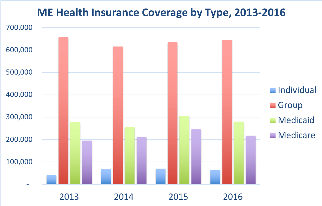 Comparison of the frequency of doctor visits in Maine vs. the overall United States for people enrolled in Group, Individual, Medicaid and Medicare Advantage coverage.