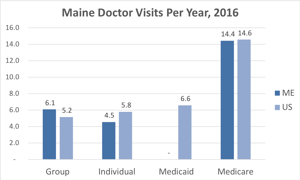 Comparison of the frequency of doctor visits Maine vs. the overall United States for people enrolled in Group, Individual, Medicaid and Medicare Advantage coverage.
