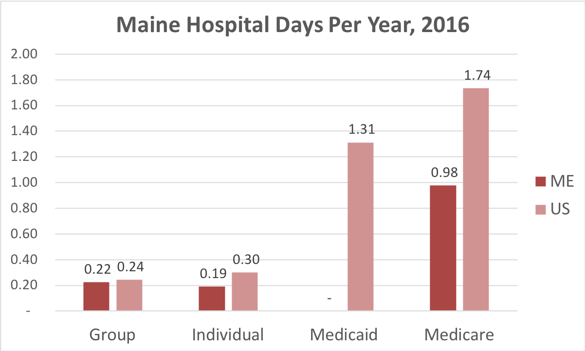Chart showing number of days in the hospital Maine patients covered by individual, group, Medicaid or Medicare insurance.