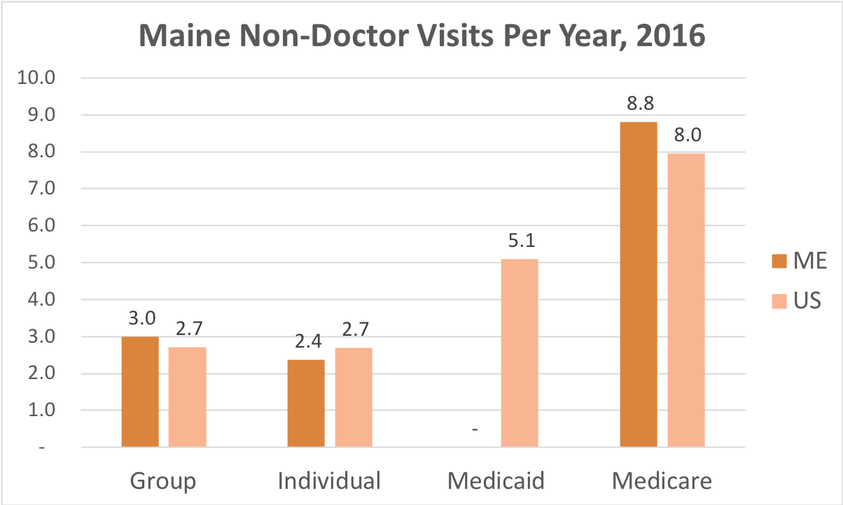 How often Maine residents covered by Individual, Group Insurance, Medicaid or Medicare get medical care that is not a doctor and while they're not admitted to a hospital.