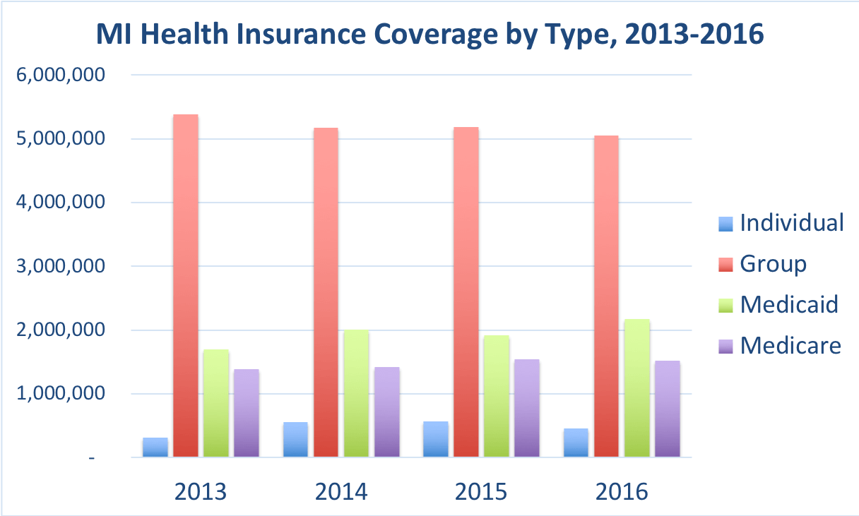 The number of Michigan residents covered by individual, group, Medicaid and Medicare.