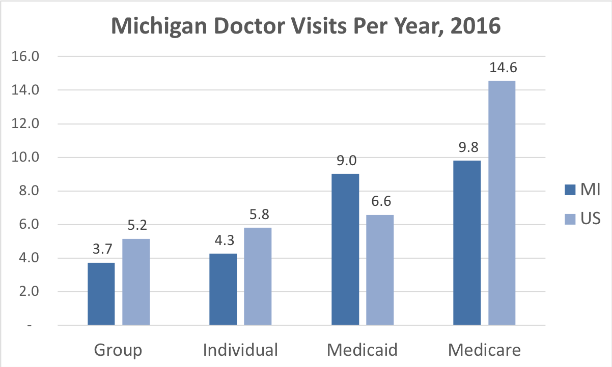 Comparison of the frequency of doctor visits Michigan vs. the overall United States for people enrolled in Group, Individual, Medicaid and Medicare Advantage coverage.