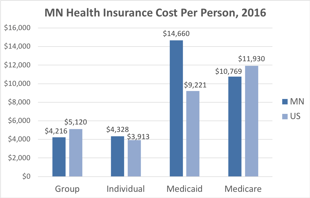 Minnesota Health Insurance Cost Per Person. Average costs include Group, Individual, Medicaid and Medicare. This chart compares the average cost in Minnesota to the average cost in the U.S.