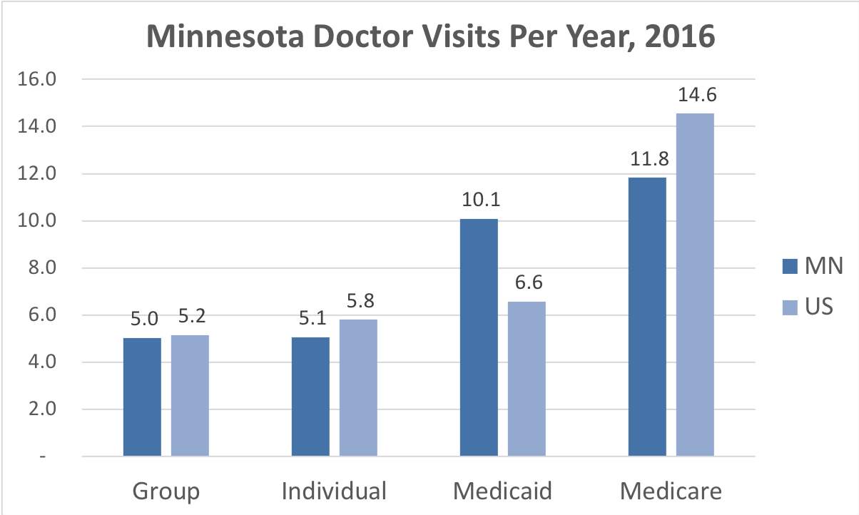 Comparison of the frequency of doctor visits Minnesota vs. the overall United States for people enrolled in Group, Individual, Medicaid and Medicare Advantage coverage.