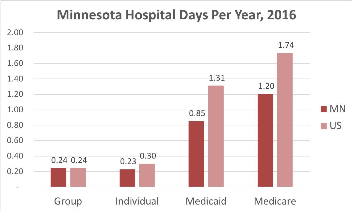 Chart showing number of days in the hospital Minnesota patients covered by individual, group, Medicaid or Medicare insurance.