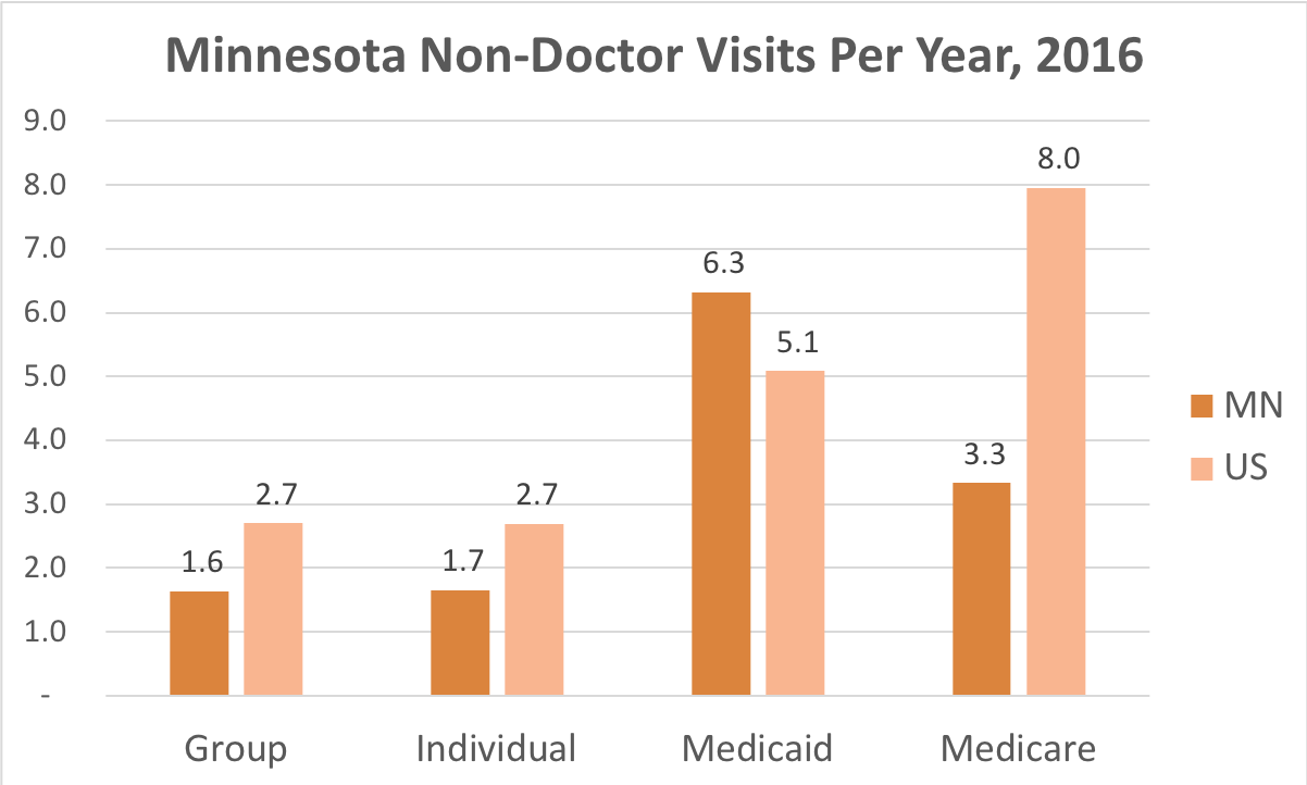How often Minnesota residents covered by Individual, Group Insurance, Medicaid or Medicare get medical care that is not a doctor and while they're not admitted to a hospital.
