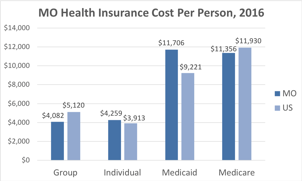 Minnesota Health Insurance Cost Per Person. Average costs include Group, Individual, Medicaid and Medicare. This chart compares the average cost in Missouri to the average cost in the U.S.