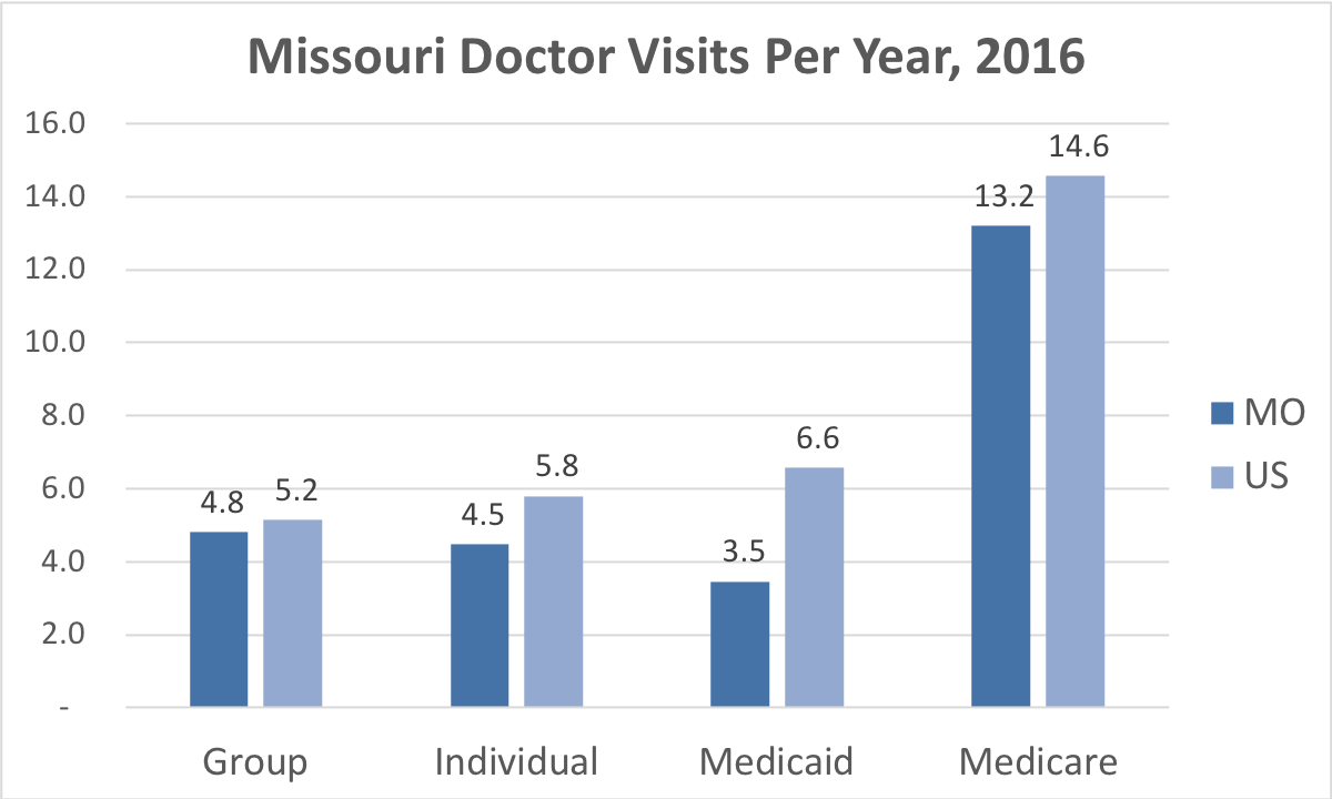 Comparison of the frequency of doctor visits Missouri vs. the overall United States for people enrolled in Group, Individual, Medicaid and Medicare Advantage coverage.