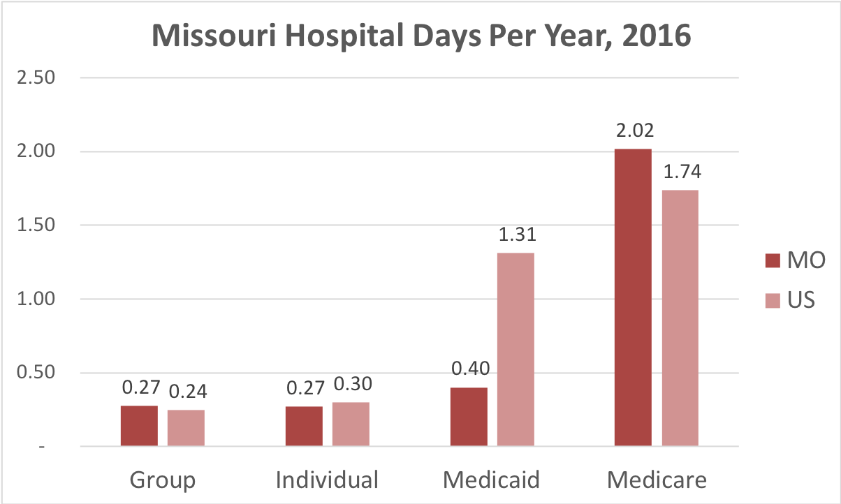 Chart showing number of days in the hospital Missouri patients covered by individual, group, Medicaid or Medicare insurance.