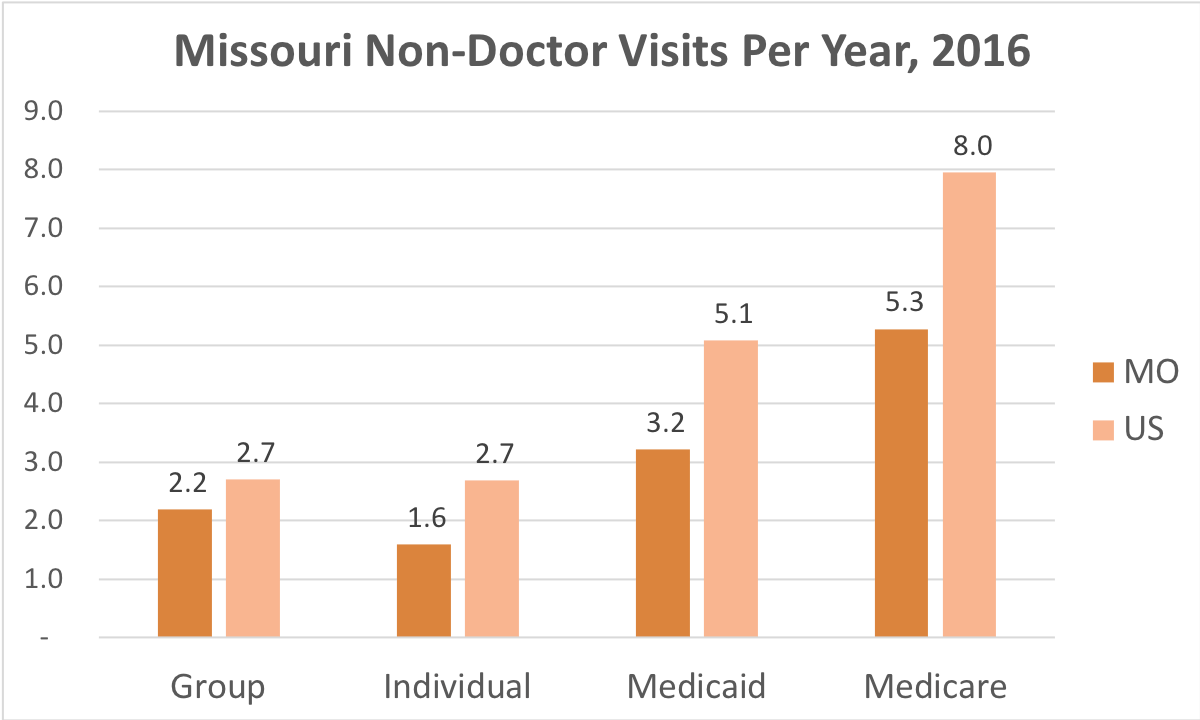 How often Missouri residents covered by Individual, Group Insurance, Medicaid or Medicare get medical care that is not a doctor and while they're not admitted to a hospital.