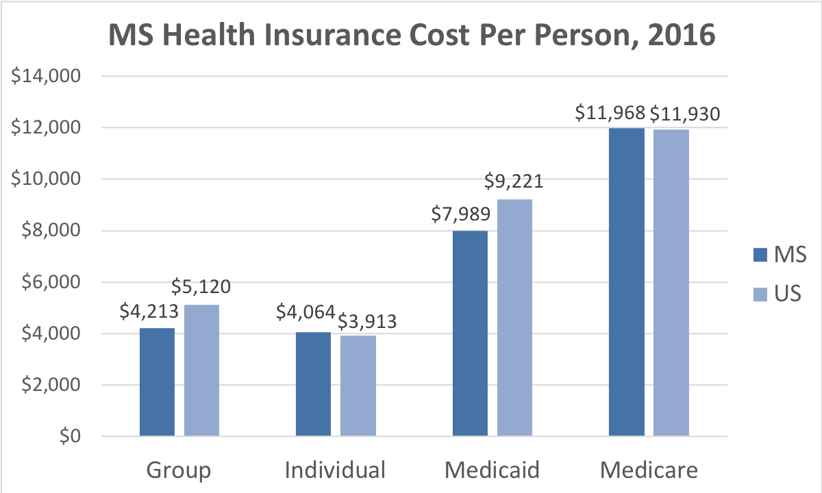 Mississippi Health Insurance Cost Per Person. Average costs include Group, Individual, Medicaid and Medicare. This chart compares the average cost in Mississippi to the average cost in the U.S.