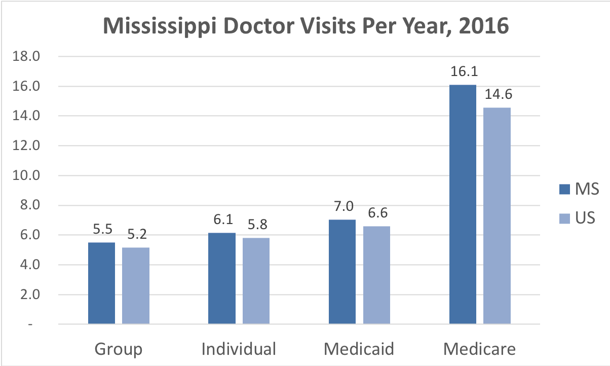 Comparison of the frequency of doctor visits Mississippi vs. the overall United States for people enrolled in Group, Individual, Medicaid and Medicare Advantage coverage.