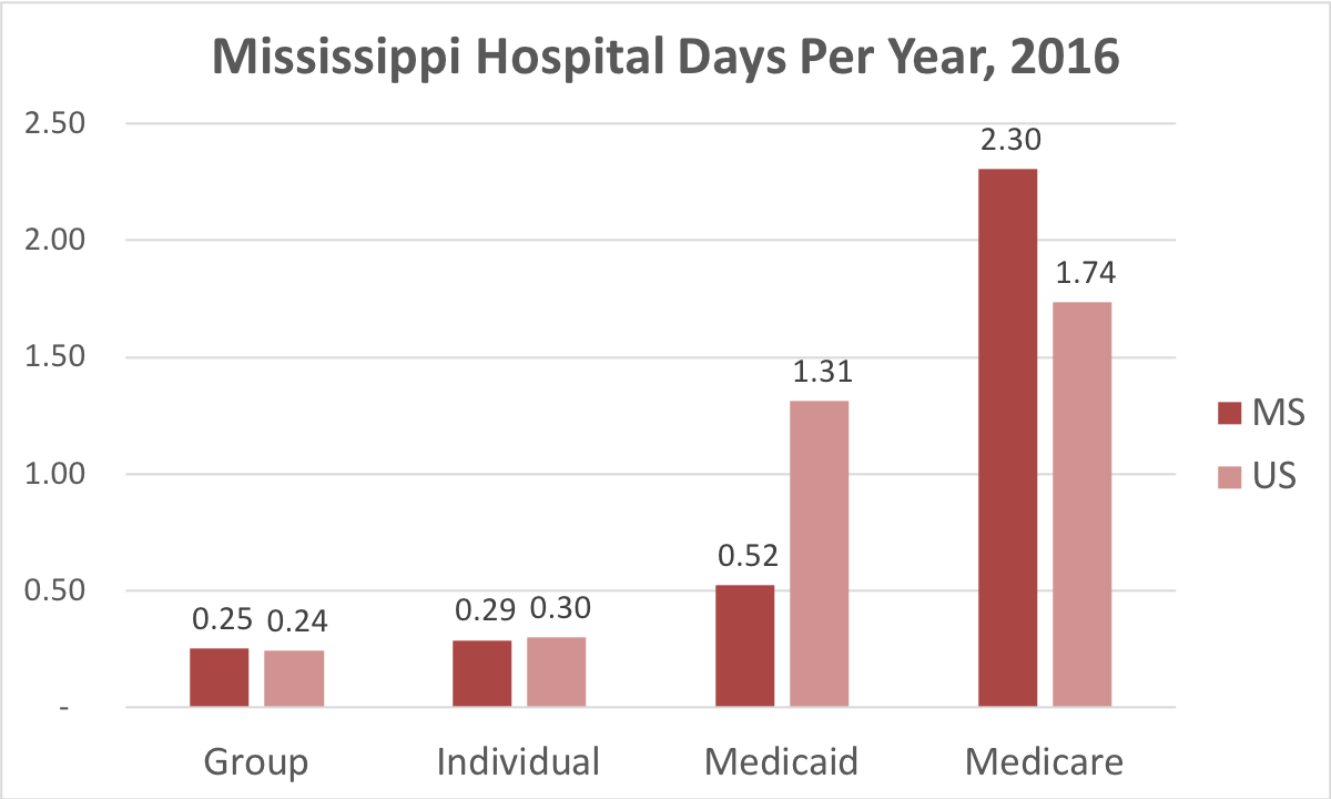 Chart showing number of days in the hospital Mississippi patients covered by individual, group, Medicaid or Medicare insurance.