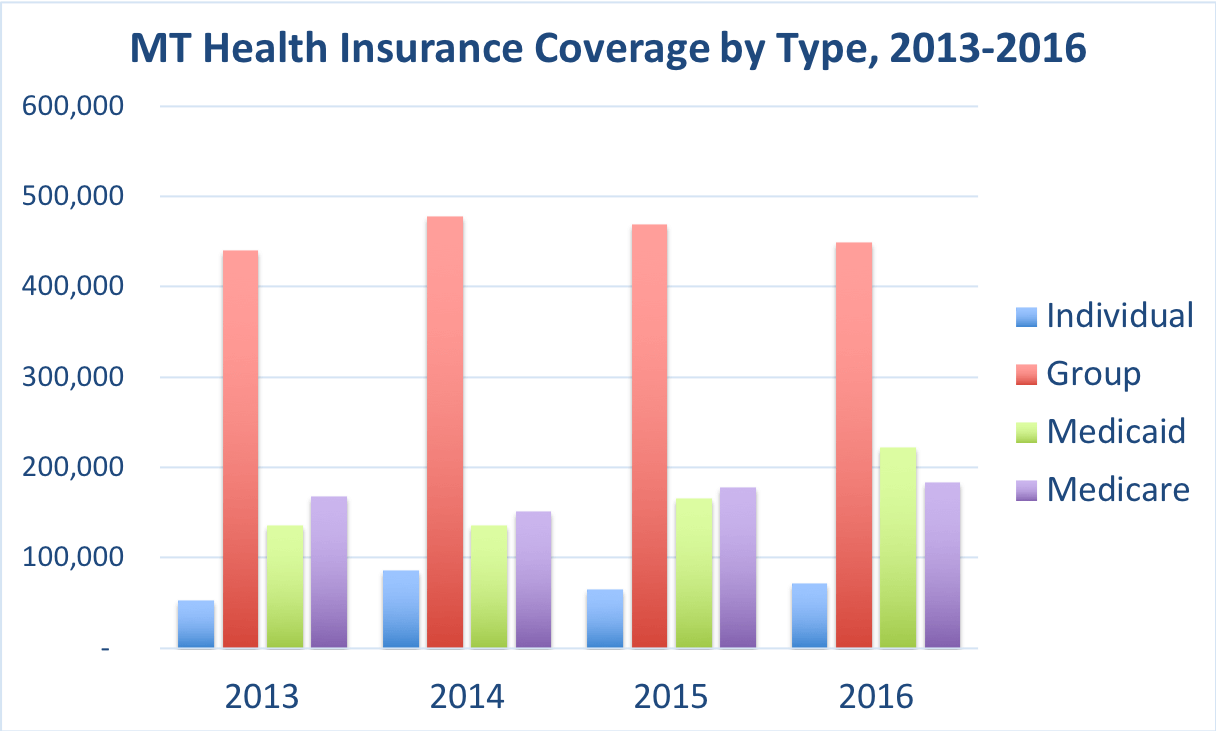 Comparison of the number of people enrolled in Group, Individual, Medicaid and Medicare Advantage coverage.