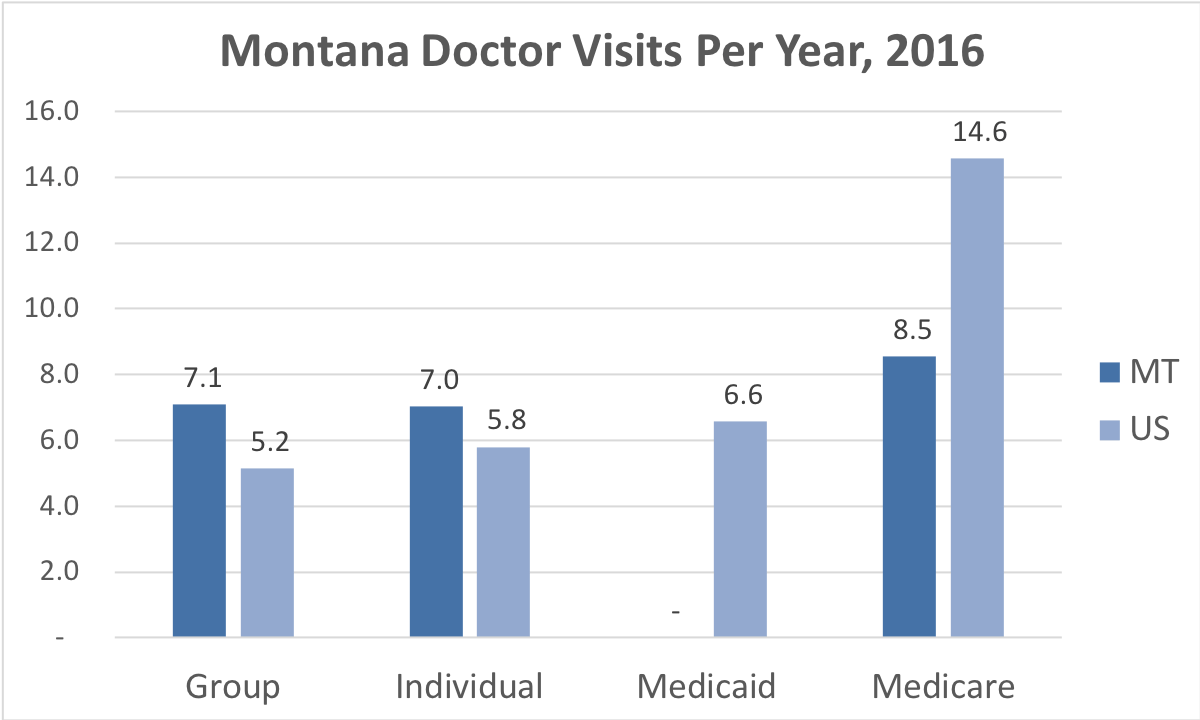 Comparison of the frequency of doctor visits Montana vs. the overall United States for people enrolled in Group, Individual, Medicaid and Medicare Advantage coverage.