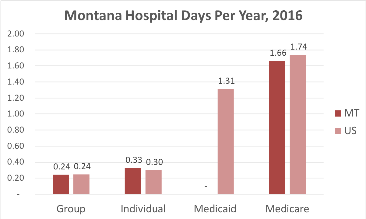 Chart showing number of days in the hospital Montana patients covered by individual, group, Medicaid or Medicare insurance.
