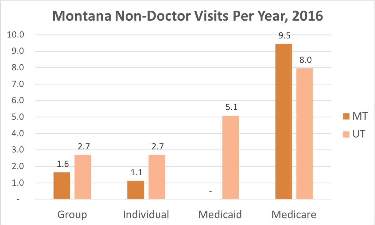 How often Montana residents covered by Individual, Group Insurance, Medicaid or Medicare get medical care that is not a doctor and while they're not admitted to a hospital.