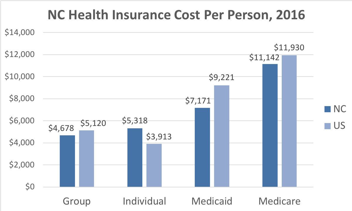North Carolina Health Insurance Cost Per Person. Average costs include Group, Individual, Medicaid and Medicare. This chart compares the average cost in North Carolina to the average cost in the U.S.