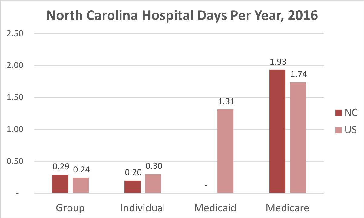 Chart showing number of days in the hospital North Carolina patients covered by individual, group, Medicaid or Medicare insurance.