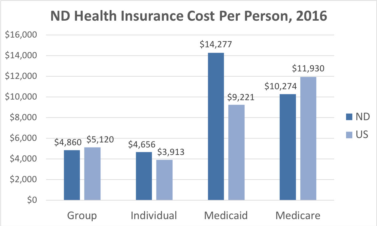 North Dakota Health Insurance Cost Per Person. Average costs include Group, Individual, Medicaid and Medicare. This chart compares the average cost in North Dakota to the average cost in the U.S.