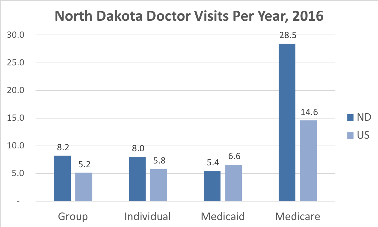 Comparison of the frequency of doctor visits North Dakota vs. the overall United States for people enrolled in Group, Individual, Medicaid and Medicare Advantage coverage.