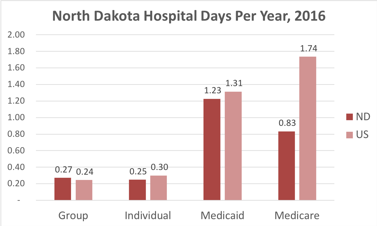 Chart showing number of days in the hospital North Dakota patients covered by individual, group, Medicaid or Medicare insurance.