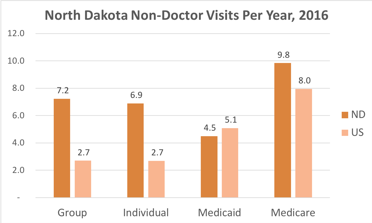 How often North Dakota residents covered by Individual, Group Insurance, Medicaid or Medicare get medical care that is not a doctor and while they're not admitted to a hospital.
