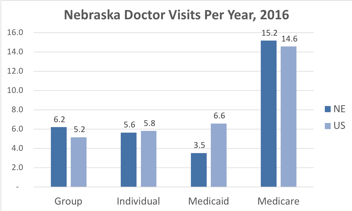 Comparison of the frequency of doctor visits Nebraska vs. the overall United States for people enrolled in Group, Individual, Medicaid and Medicare Advantage coverage.