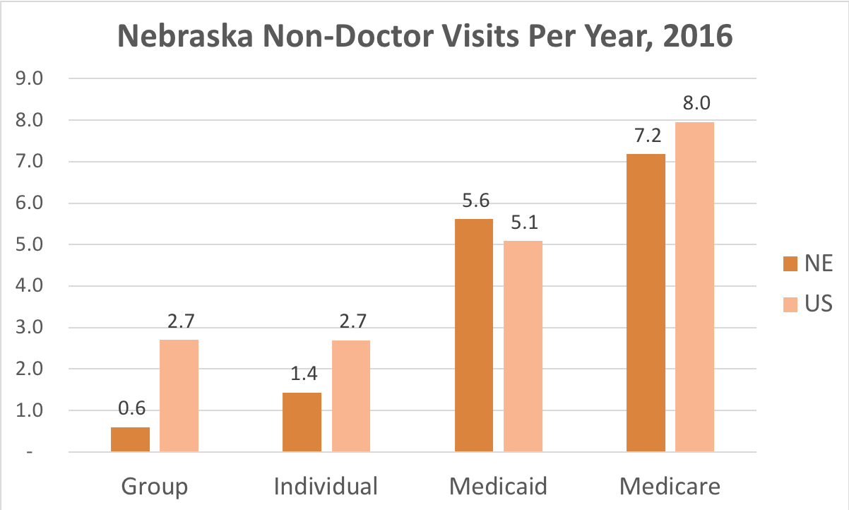 How often Nebraska residents covered by Individual, Group Insurance, Medicaid or Medicare get medical care that is not a doctor and while they're not admitted to a hospital.