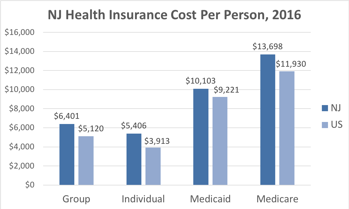 New Jersey Health Insurance Cost Per Person. Average costs include Group, Individual, Medicaid and Medicare. This chart compares the average cost in New Jersey to the average cost in the U.S.