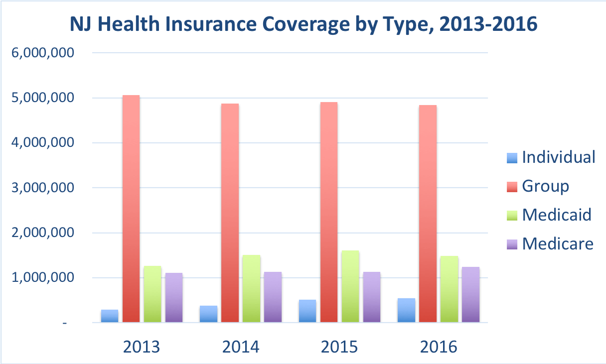 The number of New Jersey residents covered by individual, group, Medicaid and Medicare.