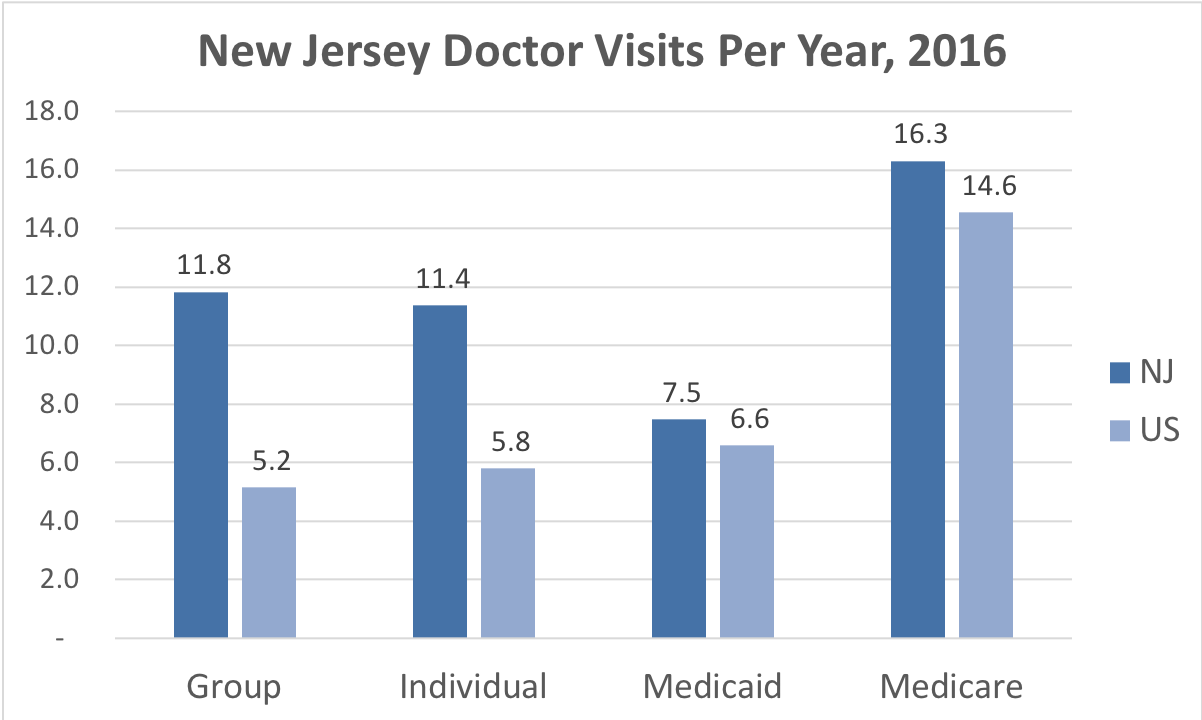 Comparison of the frequency of doctor visits New Jersey vs. the overall United States for people enrolled in Group, Individual, Medicaid and Medicare Advantage coverage.