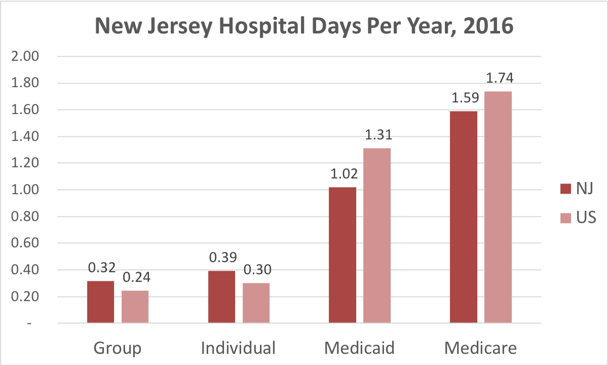 Chart showing number of days in the hospital New Jersey patients covered by individual, group, Medicaid or Medicare insurance.