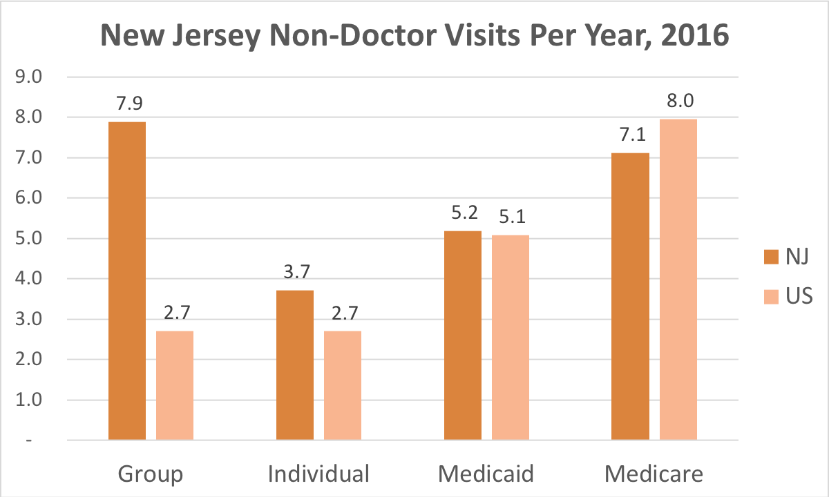 How often New Jersey residents covered by Individual, Group Insurance, Medicaid or Medicare get medical care that is not a doctor and while they're not admitted to a hospital.
