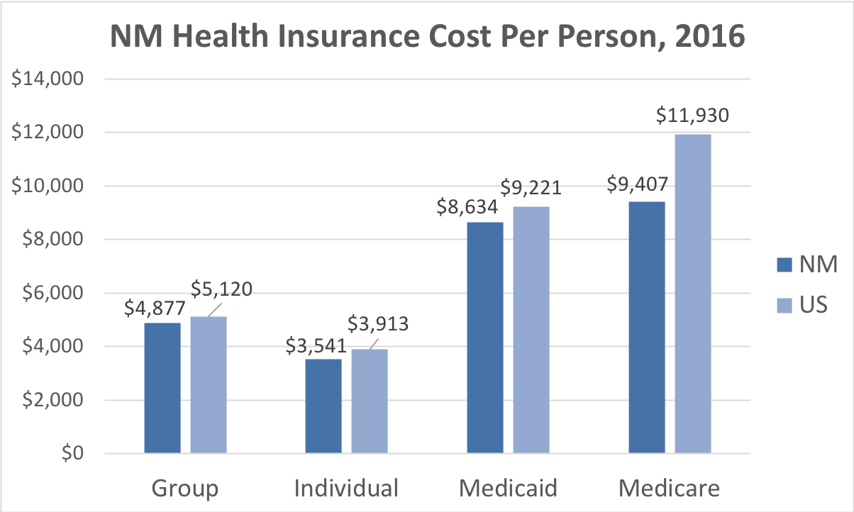 New Mexico Health Insurance Cost Per Person. Average costs include Group, Individual, Medicaid and Medicare. This chart compares the average cost in New Mexico to the average cost in the U.S.