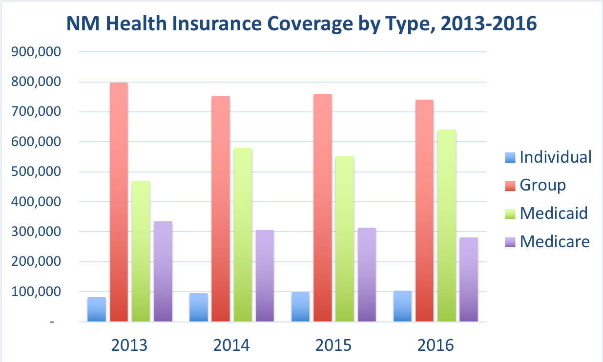 The number of New Mexico residents covered by individual, group, Medicaid and Medicare.