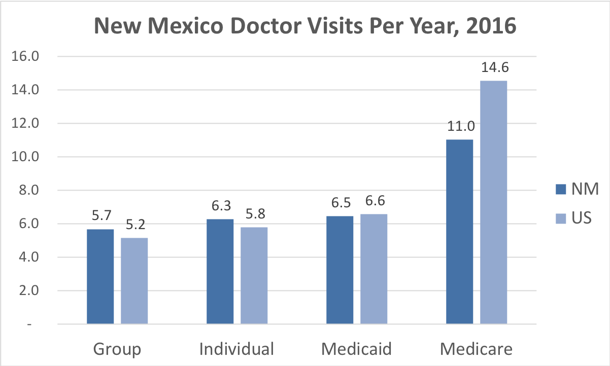 Comparison of the frequency of doctor visits New Mexico vs. the overall United States for people enrolled in Group, Individual, Medicaid and Medicare Advantage coverage.