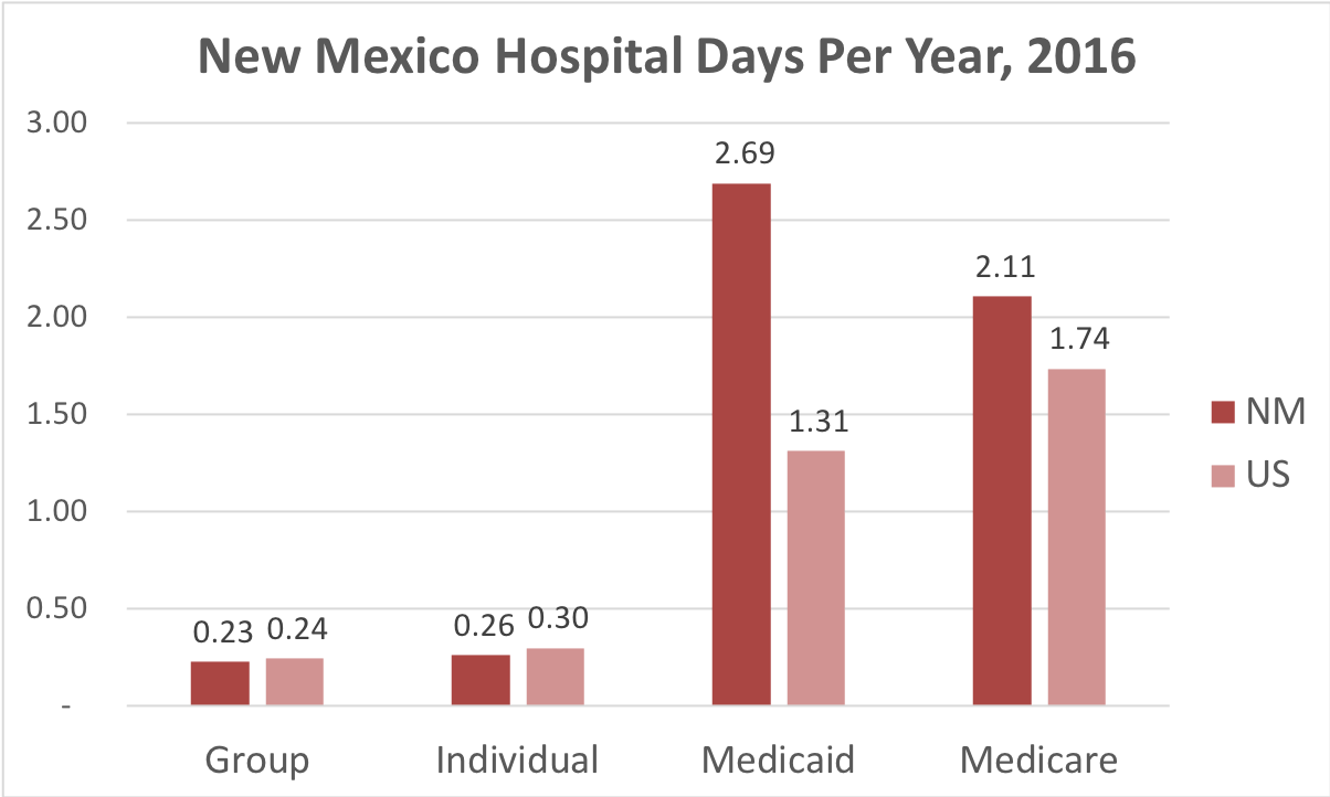 Chart showing number of days in the hospital New Mexico patients covered by individual, group, Medicaid or Medicare insurance.