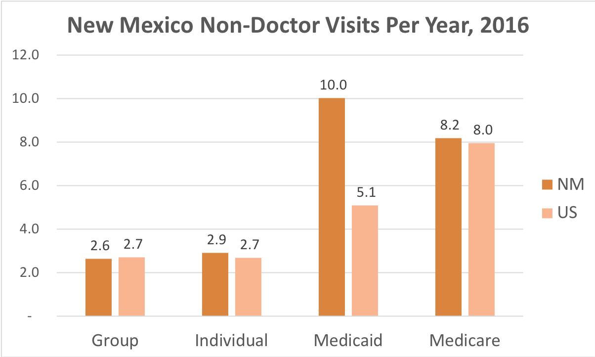 How often New Mexico residents covered by Individual, Group Insurance, Medicaid or Medicare get medical care that is not a doctor and while they're not admitted to a hospital.