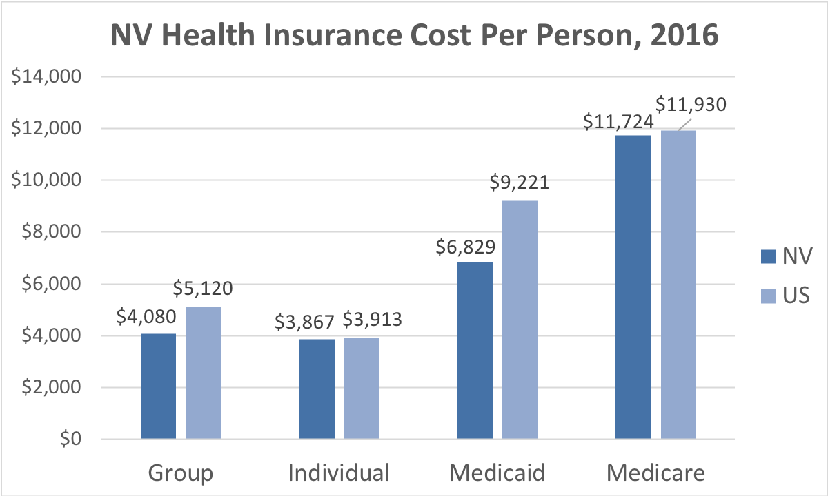 Nevada Health Insurance Cost Per Person. Average costs include Group, Individual, Medicaid and Medicare. This chart compares the average cost in Nevada to the average cost in the U.S.