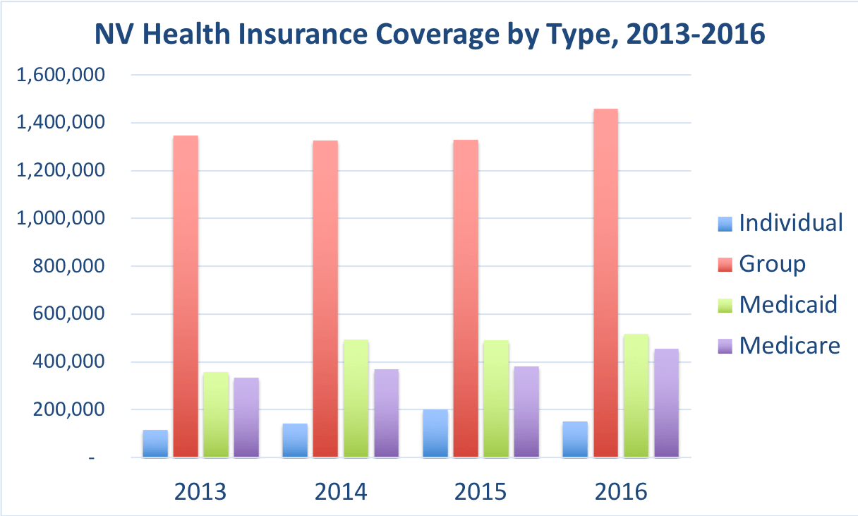 The number of Nevada residents covered by individual, group, Medicaid and Medicare.