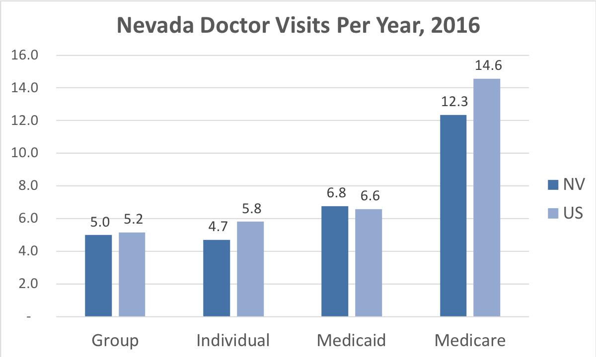 Comparison of the frequency of doctor visits Nevada vs. the overall United States for people enrolled in Group, Individual, Medicaid and Medicare Advantage coverage.
