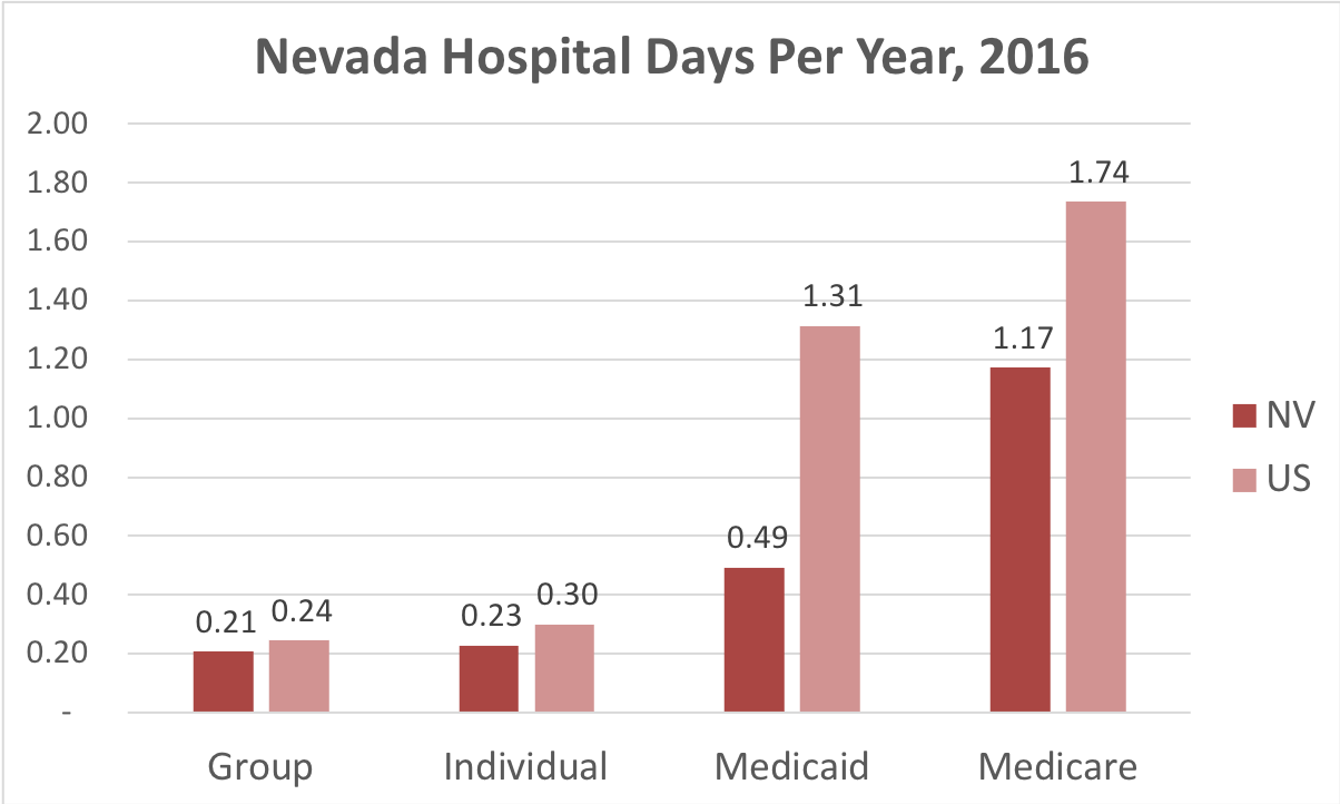 Chart showing number of days in the hospital Nevada patients covered by individual, group, Medicaid or Medicare insurance.