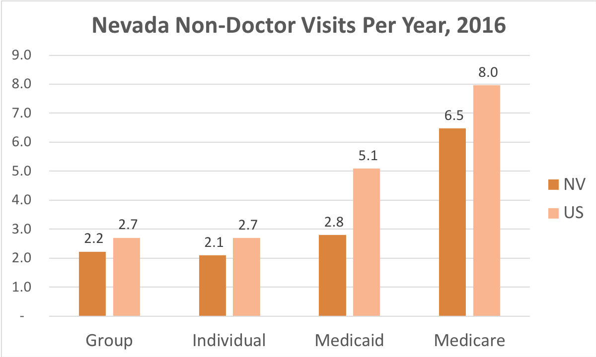 How often Nevada residents covered by Individual, Group Insurance, Medicaid or Medicare get medical care that is not a doctor and while they're not admitted to a hospital.