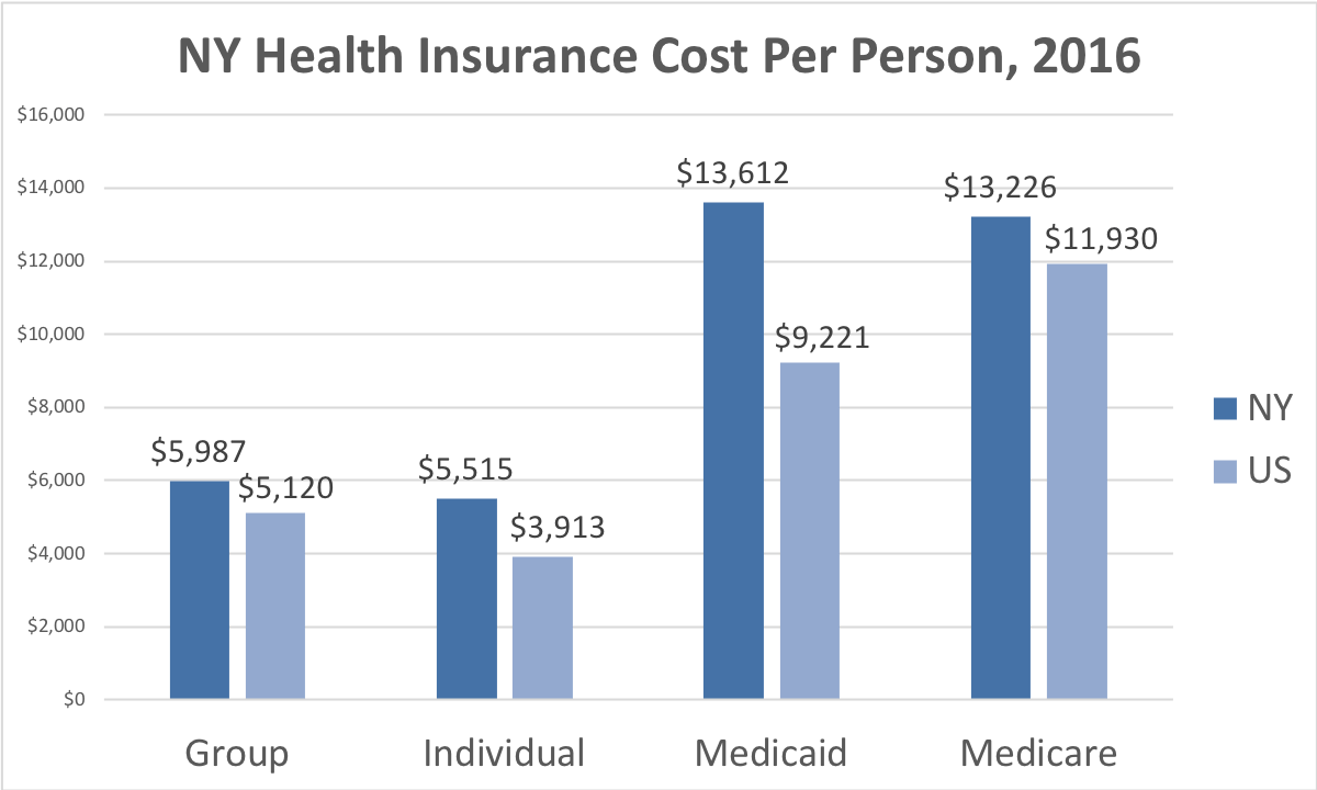 New York Health Insurance Cost Per Person. Average costs include Group, Individual, Medicaid and Medicare. This chart compares the average cost in New York to the average cost in the U.S.